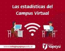 Estadísticas del campus vrtual